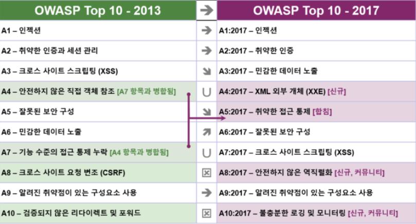 OWASP top 10 2017 변경내용.png