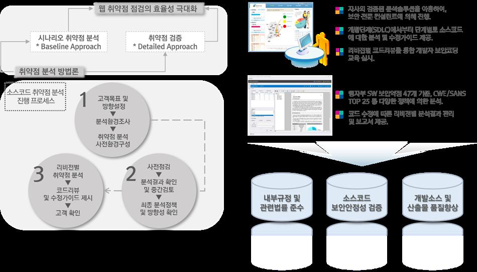 01_2.소스코드 취약점(2019).png