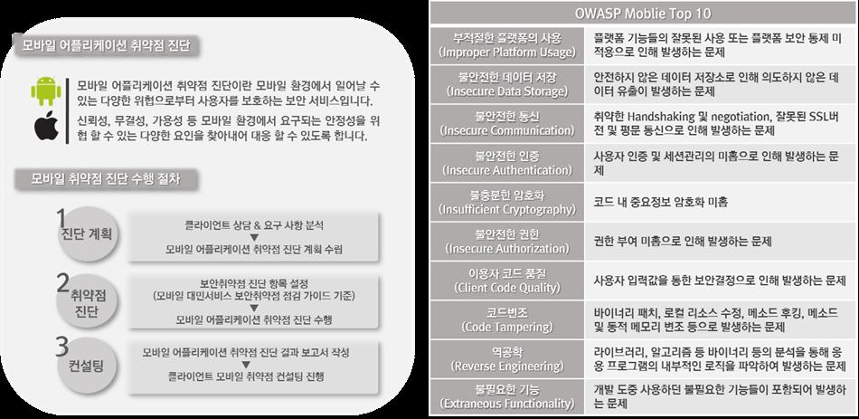 04_2. 모바일 취약점(2019).png